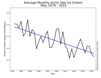 Figure 3. Monthly XXXXX ice extent for 1979 to 201X shows a decline of X.X% per decade relative to the 1981 to 2010 average.||Credit: National Snow and Ice Data Center|  High-resolution image