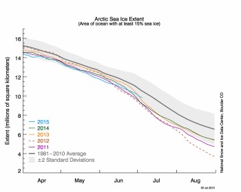 Figure 2. The graph above shows Arctic sea ice extent as of July 5, 2015, along with daily ice extent data for four previous years. 2015 is shown in blue, 2014 in green, 2013 in orange, 2012 in brown, and 2011 in purple. The 1981 to 2010 average is in dark gray. The gray area around the average line shows the two standard deviation range of the data. Sea Ice Index data.||Credit: National Snow and Ice Data Center|High-resolution image