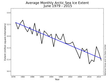 Figure 3. Monthly June ice extent for 1979 to 201X shows a decline of 3.6% per decade relative to the 1981 to 2010 average.||Credit: National Snow and Ice Data Center|  High-resolution image