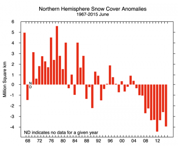 Figure 4b. This graphs shows snow cover extent anomalies in the Northern Hemisphere for June from 1967 to 2015. The anomaly is relative to the 1981 to 2010 average.||Credit: National Snow and Ice Data Center, courtesy Rutgers University Global Snow Lab|  High-resolution image