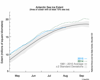 Figure 5a. The graph above shows Antarctic sea ice extent as of August 17, 2015, along with daily ice extent data for the record low year. 2015 is shown in blue and 2012 in green. The 1981 to 2010 average is in dark gray. The gray area around the average line shows the two standard deviation range of the data. Sea Ice Index data.||Credit: National Snow and Ice Data Center|High-resolution image