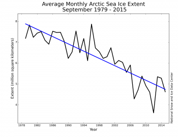 extent trend graph