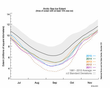 Figure 2. The graph above shows Arctic sea ice extent as of November 2, 2015, along with daily ice extent data for four previous years.