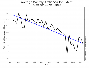 Figure 3. Monthly October ice extent for 1979 to 2015 shows a decline of 6.9%