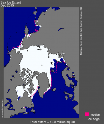 Figure 1. Arctic sea ice extent for December 2015 was 12.3 million square kilometers (4.74 million square miles). The magenta line shows the 1981 to 2010 median extent for that month. The black cross indicates the geographic North Pole. Sea Ice Index data. About the data||Credit: National Snow and Ice Data Center|High-resolution image