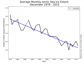 Figure 3. Monthly December ice extent for 1979 to 2015 shows a decline of 3.4% per decade.||Credit: National Snow and Ice Data Center| High-resolution image