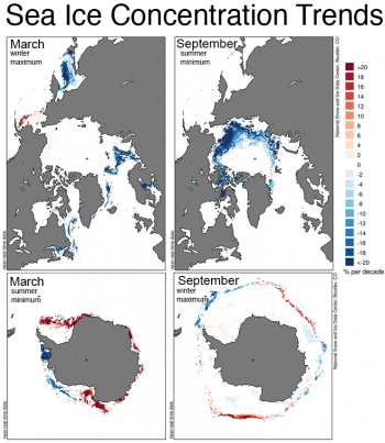 This graph shows sea ice concentration trends in the Arctic and the Antarctic for March to September for the years 1979 to 2015. Sea Ice Index data. About the data||Credit: National Snow and Ice Data Center|High-resolution image