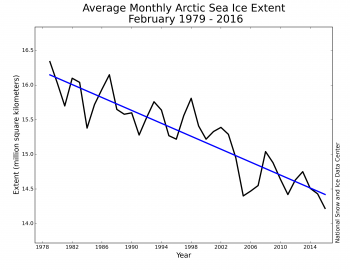 Figure 3. Monthly February sea ice extent for 1979 to 2016 shows a decline of 3.04% per decade.||Credit: National Snow and Ice Data Center| High-resolution image