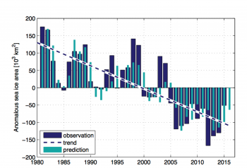Figure 5. This figure shows observed (blue columns) and predicted (cyan) winter sea ice area in the Barents Sea. The prediction is based on observed Atlantic heat entering the Barents Sea and the sea ice area the previous year. The predicted sea ice area for this winter (2016) is well below average, and less than that observed for 2015. Anomalously strong southerly winds have also contributed to the very small sea ice area this winter (not shown).