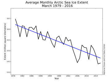 Figure 3. Monthly March ice extent for 1979 to 2016 shows a decline of 2.7 percent per decade.||Credit: National Snow and Ice Data Center| High-resolution image