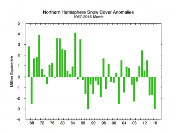 Figure 7. This graph shows snow cover extent anomalies in the Northern Hemisphere for March from 1967 to 2016. The anomaly is relative to the 1981 to 2010 average.