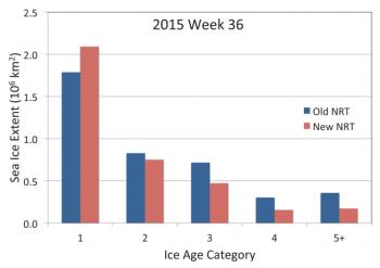 age extent plot