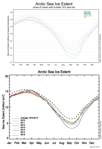 sea ice extent graphs