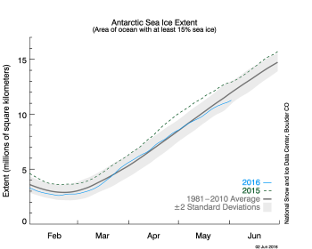 Figure 8b. The graph above shows Antarctic sea ice extent as of June 2, 2016, along with daily ice extent data for 2015. 2016 is shown in blue and 2015 in green. The 1981 to 2010 average is in dark gray. The gray area around the average line shows the two standard deviation range of the data.