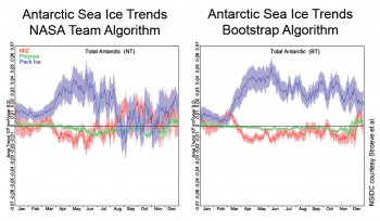 ice trend plots