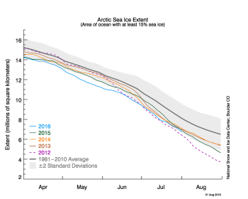 Figure 2a. The graph above shows Arctic sea ice extent as of August 1, 2016, along with daily ice extent data for four previous years. 2016 is shown in blue, 2015 in green, 2014 in orange, 2013 in brown, and 2012 in purple. The 1981 to 2010 average is in dark gray. The gray area around the average line shows the two standard deviation range of the data. Sea Ice Index data.||Credit: National Snow and Ice Data Center|High-resolution image