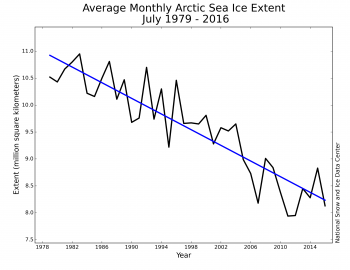 Figure 3. Monthly July ice extent for 1979 to 2016 shows a decline of 7.3 percent per decade.||Credit: National Snow and Ice Data Center| High-resolution image