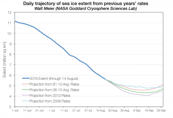 Figure 4. The graph above shows projections of ice extent from August 14 through September 30 based on previous years' observed retreat rates appended to the August 14, 2016 ice extent.