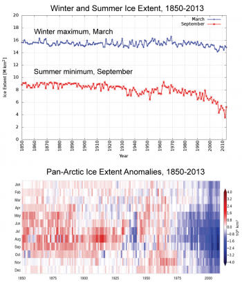 Figure 6. These graphs show a best estimate of ice extent and sea ice departure from average for the period 1850 to 2013. The top figure shows winter and summer.