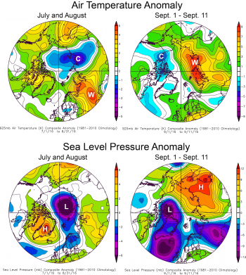 Figure 2b. This plot shows Arctic air temperature anomalies at the 925 hPa level in degrees Celsius and sea level pressure anomalies for two periods: July 1 to August 31, and September 1 through September 11. Yellows and reds indicate higher than average temperatures and pressure; blues and purples indicate lower than average temperatures and pressure.