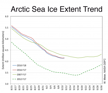 Figure 5. This graph compares Arctic sea ice extent trends from August 15 to September 10 for the years 2007 (F-17), 2012 (F-17), and 2016 (F-17 and F-18). The NSIDC Sea Ice Index currently uses data from the F-18 satellite.