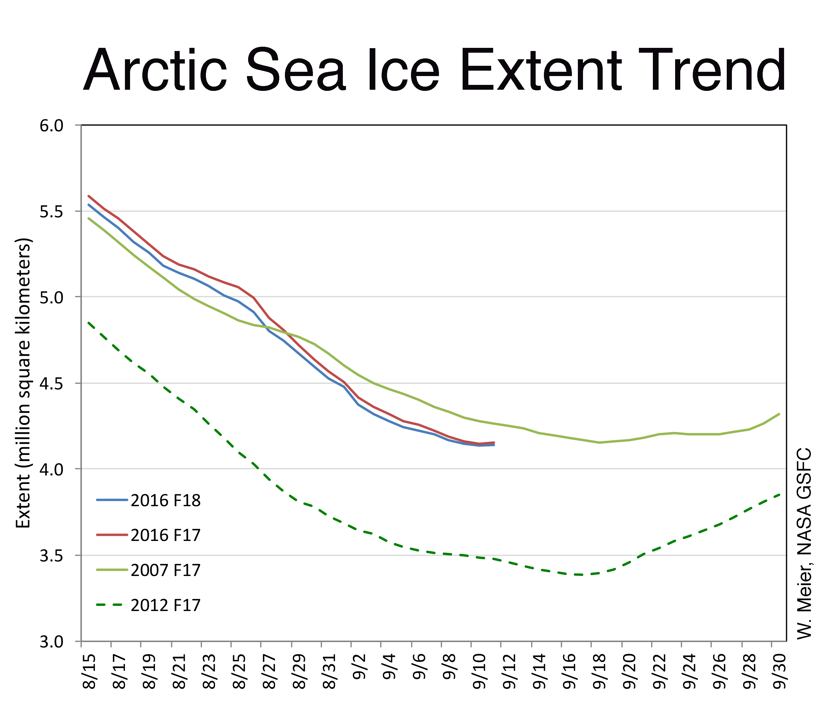 Figure 5. This graph compares Arctic sea ice extent trends from August 15  to September