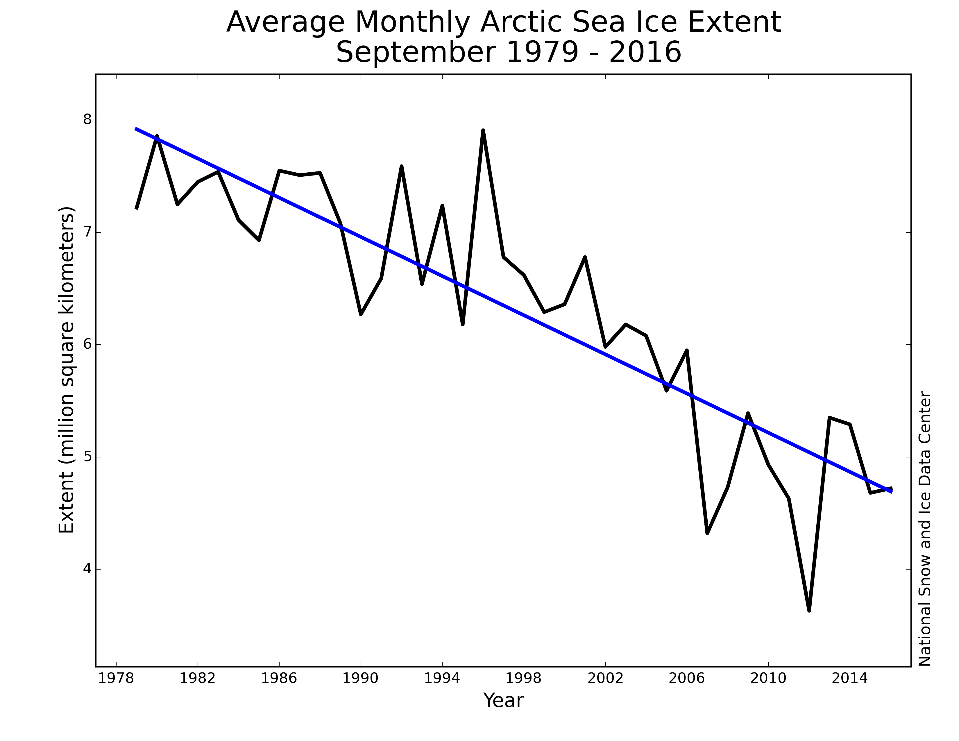 Evidence That Multidecadal Arctic Sea Ice Has Turned The Corner Cortez Stratocaster Wiring Diagram Http Nsidcorg Arcticseaicenews Files 2016 10 Monthly 09 Nh