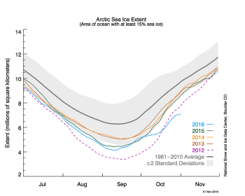 Figure 2a. The graph above shows Arctic sea ice extent as of November 1, 2016, along with daily ice extent data for four previous years. 2016 is shown in blue, 2015 in green, 2014 in orange, 2013 in brown, and 2012 in purple. The 1981 to 2010 average is in dark gray. The gray area around the average line shows the two standard deviation range of the data