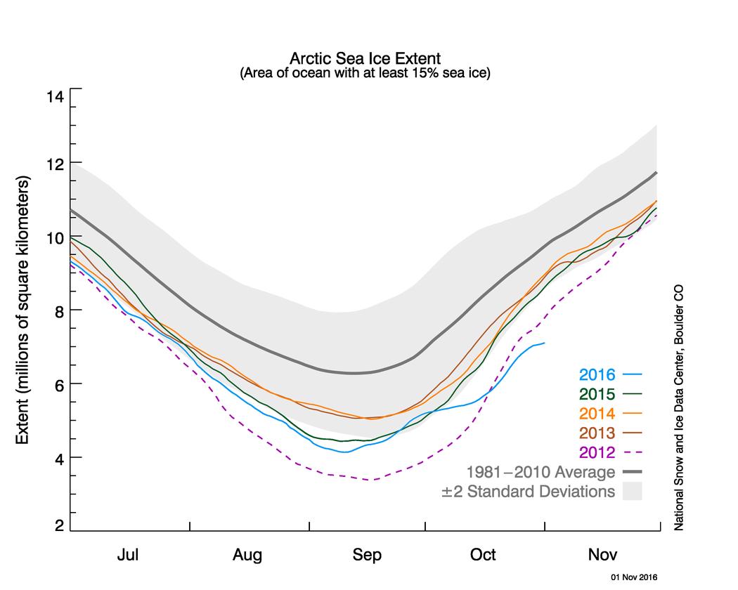 Sluggish Ice Growth In The Arctic Arctic Sea Ice News And Analysis