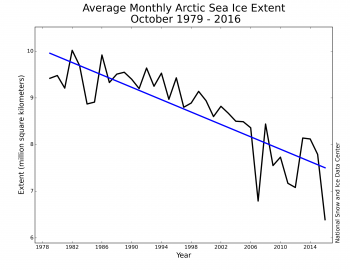 Figure 3. Monthly October ice extent for 1979 to 2016 shows a decline of 7.4 percent per decade.||Credit: National Snow and Ice Data Center| High-resolution image
