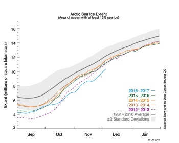 sea ice extent plot