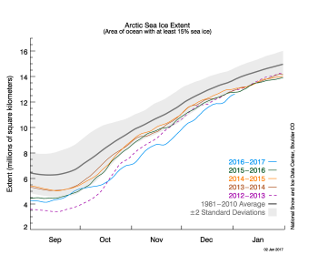 Figure 2a. The graph above shows Arctic sea ice extent as of January 2, 2017, along with daily ice extent data for four previous years. 2016 to 2017 is shown in blue, 2015 to 2016 in green, 2014 to 2015 in orange, 2013 to 2014 in brown, and 2012 to 2013 in purple. The 1981 to 2010 average is in dark gray. The gray area around the average line shows the two standard deviation range of the data.