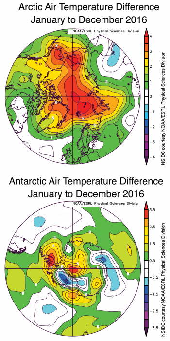 Figure 4. Arctic temperatures at the 925 hPa level (about 2,500 feet above sea level) over the period January to December of 2016 were above average over nearly the entire Arctic region and especially over the Arctic Ocean. By contrast, air temperatures over the Antarctic region for the same period were above average in some areas, such as the Antarctic Peninsula and near the pole, but below average in others.