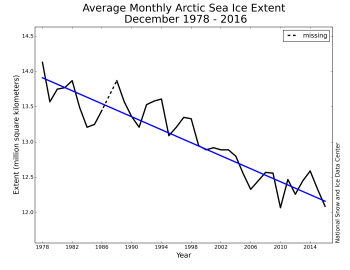 Figure 3. Monthly December ice extent for 1979 to 2016 shows a decline of 3.4 percent per decade.