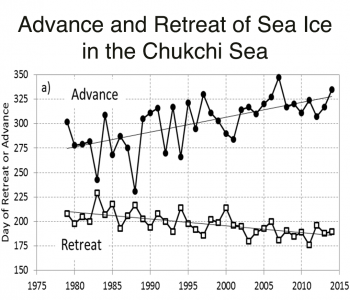 Figure 5. This figure shows time series of the Julian dates of seasonal retreat and advance of sea ice in the Chukchi Sea. The trends in retreat and advance (show by the thin solid lines) are related to climate warming. The variations about the trends line are strongly related to variability in the Bering Strait heat inflow. ||Credit: Serreze, M. C., et al. 2016. Journal of Geophysical Research | High-resolution image