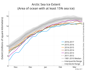 Figure 2a. The graph above shows Arctic sea ice extent as of March 20, 2017, along with daily ice extent data for four previous years. 2016 to 2017 is shown in blue, 2015 to 2016 in green, 2014 to 2015 in orange, 2013 to 2014 in brown, and 2012 to 2013 in purple. The 1981 to 2010 median is in dark gray. The gray areas around the median line show the interquartile and interdecile ranges of the data.