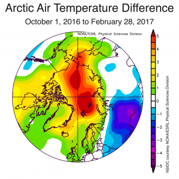 Figure 2b. The plot shows Arctic air temperature differences at the 925 hPa level in degrees Celsius from October 1, 2016 to February 28, 2017. Yellows and reds indicate temperatures higher than the 1981 to 2010 average; blues and purples indicate temperatures lower than the 1981 to 2010 average.
