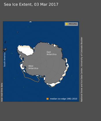 Figure 3. Antarctic sea ice extent for March 3, 2017 was 2.11 million square kilometers (813,000 million square miles). The orange line shows the 1981 to 2010 average extent for that day.
