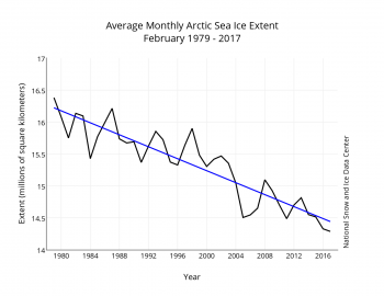 Figure 3. Monthly February ice extent for 1979 to 2017 shows a decline of 3 percent per decade.||Credit: National Snow and Ice Data Center| High-resolution image