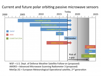 Figure 5. This chart shows the lifespans of current and future orbiting passive microwave sensors. ||Credit: Walt Meier, NASA| High-resolution image