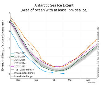 Figure 4a. The graph above shows Antarctic sea ice extent as of March 5, 2017, along with daily ice extent data for four previous years. 2016 to 2017 is shown in blue, 2015 to 2016 in green, 2014 to 2015 in orange, 2013 to 2014 in brown, and 2012 to 2013 in purple. The 1981 to 2010 median is in dark gray. The gray areas around the median line show the interquartile and interdecile ranges of the data. Sea Ice Index data.||Credit: National Snow and Ice Data Center|High-resolution image