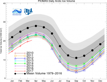 sea ice volume plot