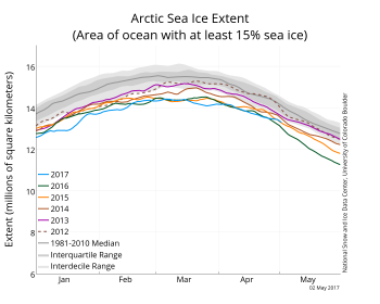 Figure 2a. The graph above shows Arctic sea ice extent as of May 2, 2017, along with daily ice extent data for four previous years. 2017 is shown in blue, 2016 in green, 2015 in orange, 2014 in brown, and 2013 in purple, and 2012 in dashed brown. The 1981 to 2010 median is in dark gray. The gray areas around the median line show the interquartile and interdecile ranges of the data.