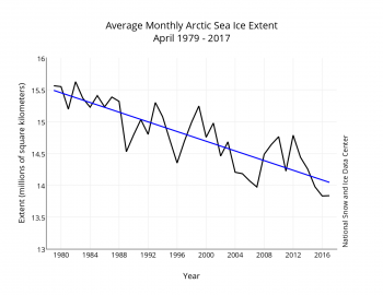 Figure 3a. Monthly April ice extent for 1979 to 2017 shows a decline of 2.6 percent per decade.