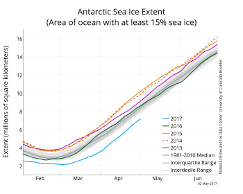 Figure 6. The graph above shows Antarctic sea ice extent as of May 2, 2017, along with daily ice extent data for four previous years. 2017 is shown in blue, 2016 in green, 2015 in orange, 2014 in brown, and 2013 in purple, and 2012 in dashed brown. The 1981 to 2010 median is in dark gray. The gray areas around the median line show the interquartile and interdecile ranges of the data.
