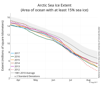 Figure 2a. The graph above shows Arctic sea ice extent as of August 1, 2017, along with daily ice extent data for five previous years. 2017 is shown in blue, 2016 in green, 2015 in orange, 2014 in brown, 2013 in purple, and 2012 in dotted red. The 1981 to 2010 median is in dark gray. The gray areas around the median line show the interquartile and interdecile ranges of the data