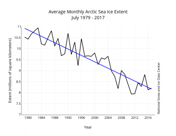 Figure 3. Monthly July ice extent for 1979 to 2017 shows a decline of 7.4 percent per decade.