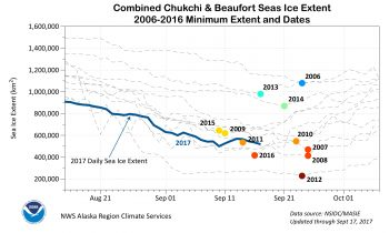 Figure 3. This chart shows combined sea ice extent in the Chukchi and Beaufort Seas from August 15 to October 7 for the years 2006 to 2016, including the extent so far for 2017. The colored dots show the day the minimum occurred in the region during a specific year. ||Credit: Courtesy R. Thoman/National Weather Service Alaska Region Environmental and Scientific Services Division| High-resolution image