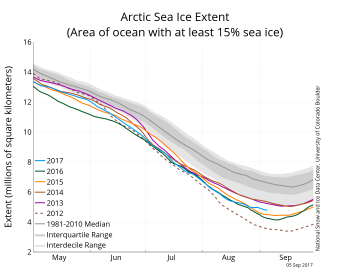 Figure 2a. The graph above shows Arctic sea ice extent as of September 5, 2017, along with daily ice extent data for five previous years. 2017 is shown in blue, 2016 in green, 2015 in orange, 2014 in brown, 2013 in purple, and 2012 in dotted brown. The 1981 to 2010 median is in dark gray. The gray areas around the median line show the interquartile and interdecile ranges of the data. Sea Ice Index data.||Credit: National Snow and Ice Data Center|High-resolution image