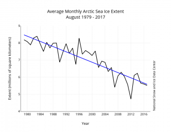 Figure 3. Monthly August ice extent for 1979 to 2017 shows a decline of 10.48 percent per decade.